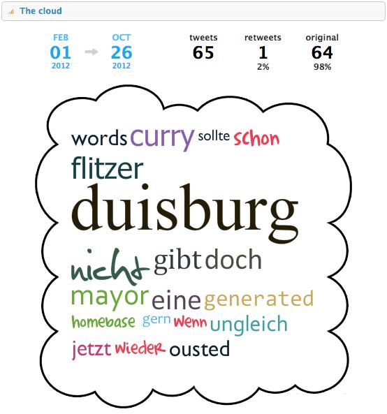 Tweet Cloud von Februar 2012 bis heute
